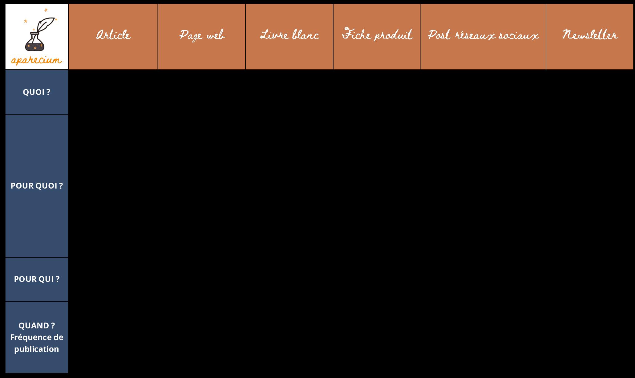 comparatif formats contenus web